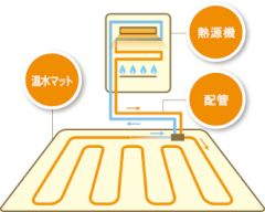 三和建設 静岡ガス 床暖房