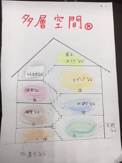 多層空間®  静岡三和建設 地域密着 不動産に強い 土地からの注文住宅