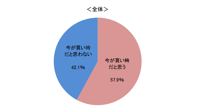 今が買い時 静岡三和建 地域密着 不動産 土地 注文住宅