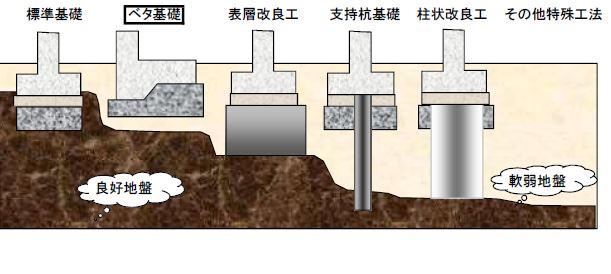 三和建設静岡 地域密着 不動産 土地 注文住宅  快乾空間🄬