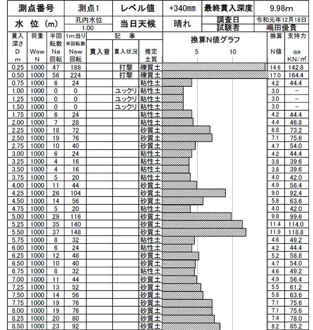 表層改良 柱状改良 パイル工法 ベタ基礎