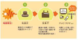 緊急地震速報 マグニチュード 揺れ 観測 東日本大震災 誤報
