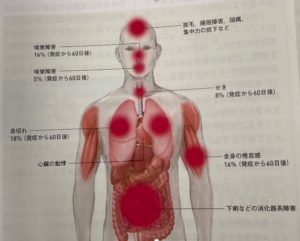 新型コロナ 感染 後遺症 嗅覚障害 治療法